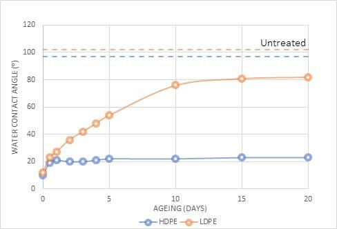 henniker plasma how long does plasma treatment last figure 1