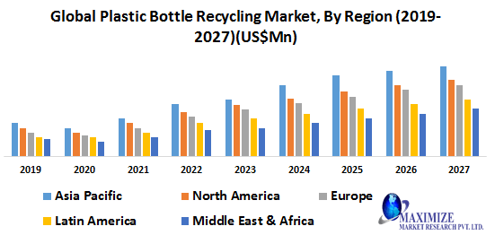 Global Plastic Bottle Recycling Market-Industry Analysis and Forecast (2020-2027)